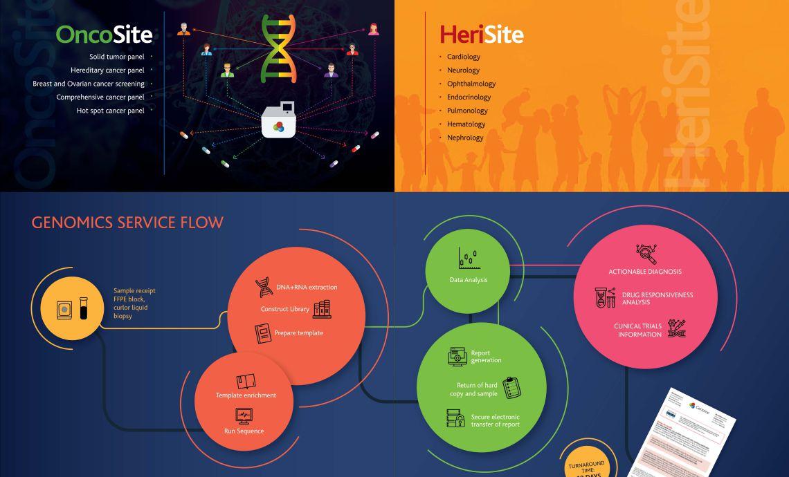 Genome Services flow